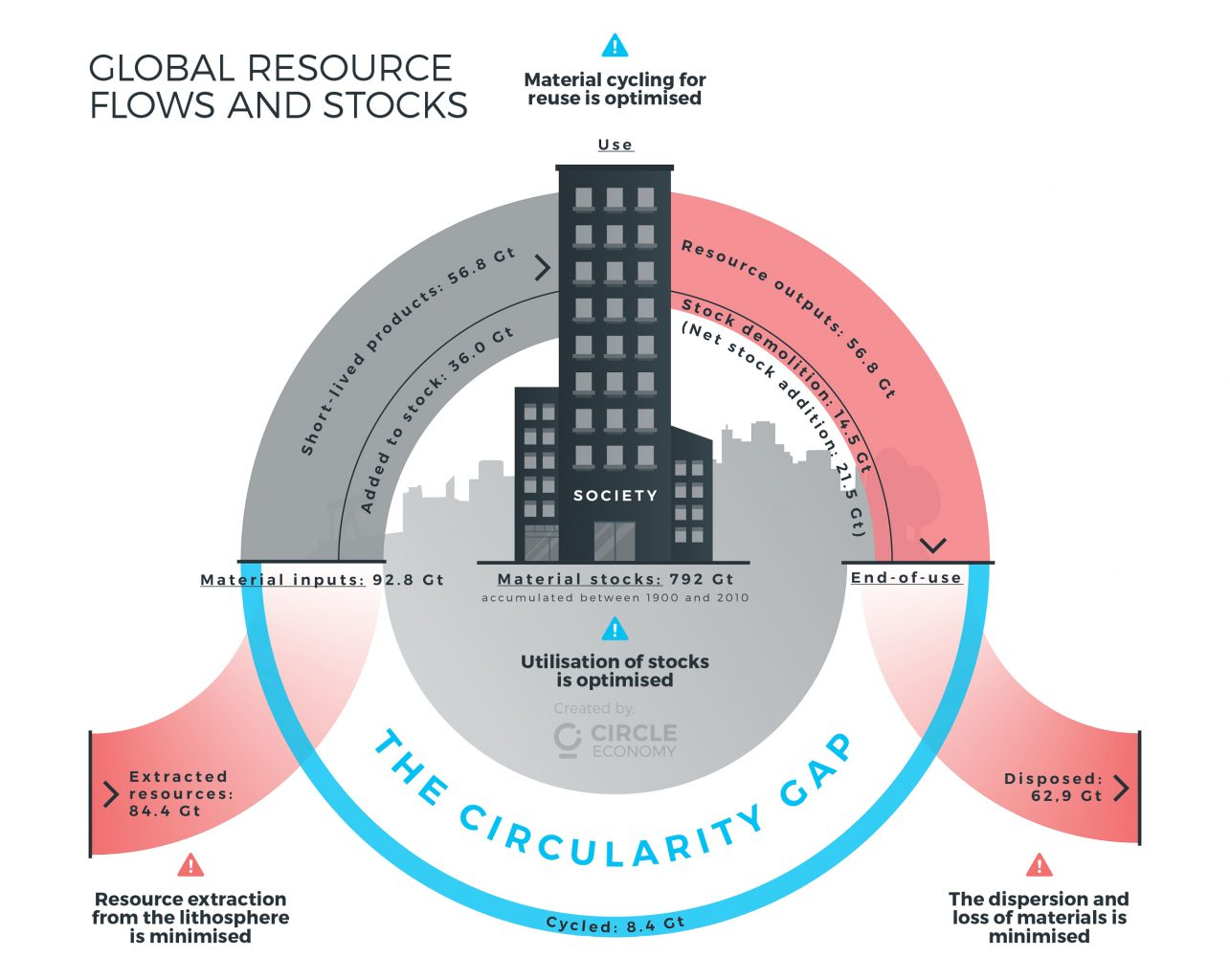 the circularity gap report - fullgap