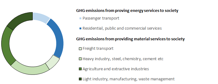 GHG service categories