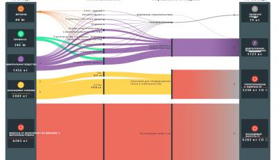 Возможности для внедрения циркулярной экономики в г. Алматы Метаболический анализ с целью выработки видения ресурсоэффективного и изкоуглеродного развития города в будущем